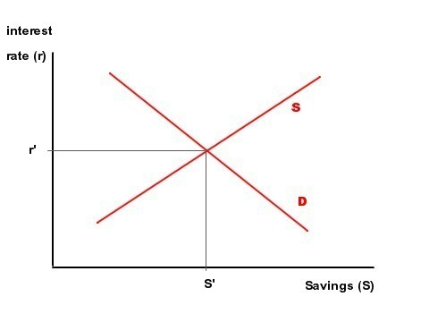 Savings demand and supply equilibrium