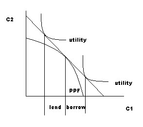 One-good two-period equilibrium with credit