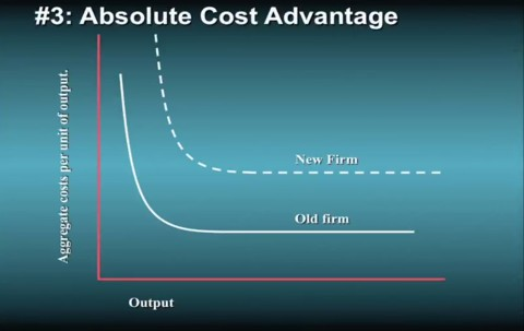 Absolute cost advantage