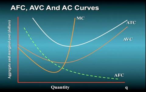 microeconomics avc atc mc relationship
