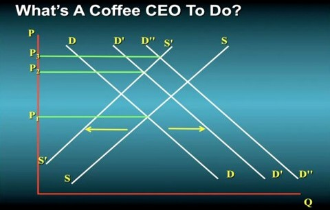 Coffee CEO decision