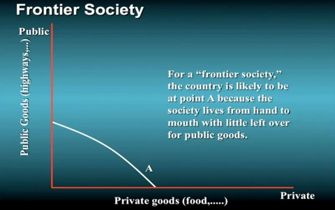 Public versus private goods for frontier society