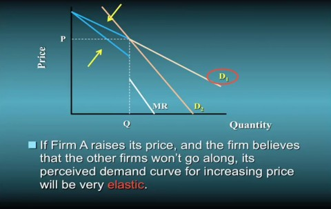 Raise price with kinked demand curve