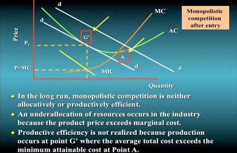 Monopolistic competition after entry