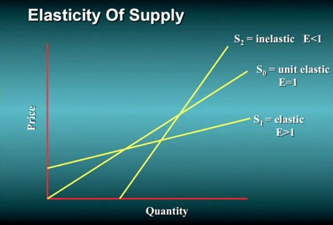 elasticity in demand and supply in pharmaceutical industry Special issue the international healthcare industry supply in a changing global demand.