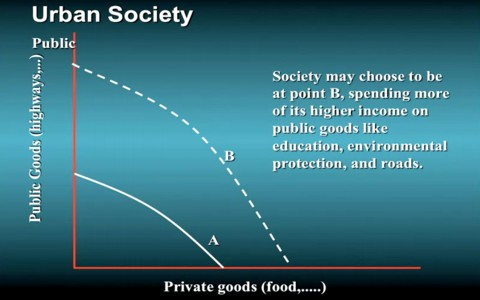 Public versus private goods for urban society