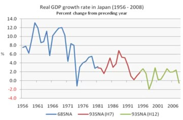 solow growth model japan After a slowing in chinese growth this year, economists recently stated that a hard landing has been avoided and that the economy might have bottomed out marc faber has changed his mind and considers buying chinese stocks.