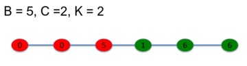 Network reciprocity B=5, C=2, K=2