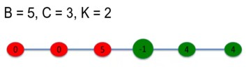 Network reciprocity B=5, C=3, K=2