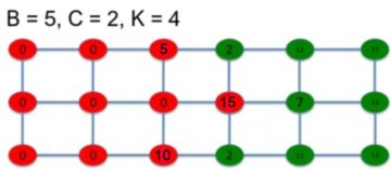 Network reciprocity B=5, C=2, K=4