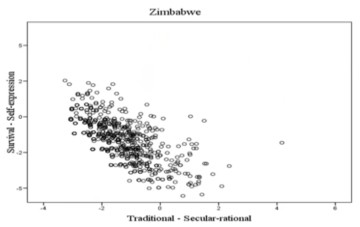 Culture of individuals in Zimbabwe