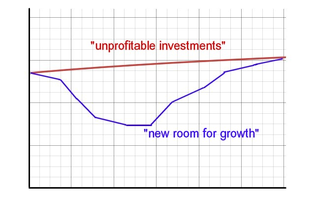 Unprofitable investments versus new room for growth