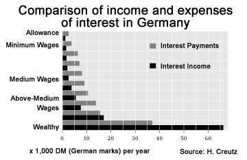 Interest income and expenses in Germany