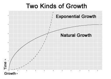 Exponential versus natural growth