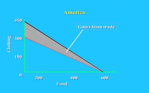 PPF of food and clothing America with trade