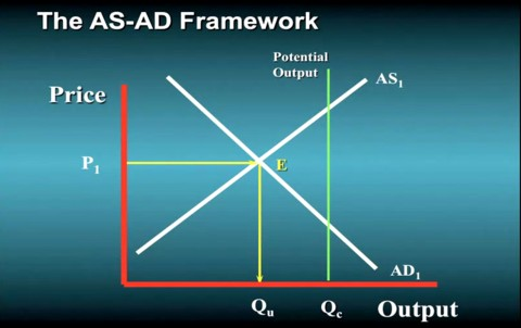 macroeconomic as ad framework 1 a multiregional macroeconomic framework for analyzing energy policies authors: frederick treyz, phd, ceo, regional economic models, inc scott nystrom, ma.