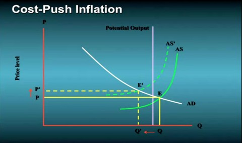 Cost-push inflation versus demand-pull inflation