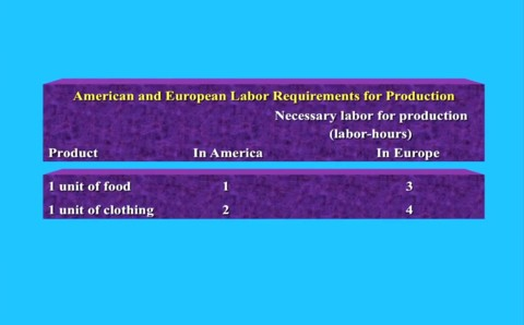 Cost of food and clothing Europe versus America