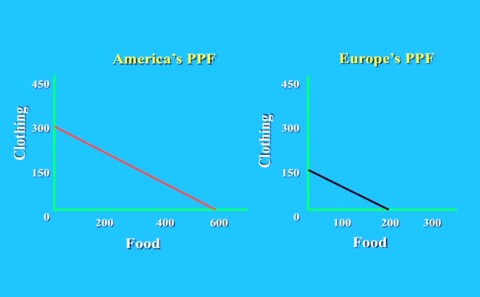 PPF of food and clothing Europe versus America