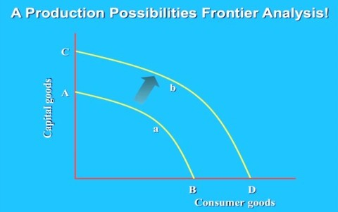 Production possibilities frontier analysis