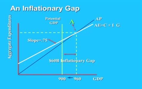 Naturalmoney The Power Of Macroeconomics Economic Principles