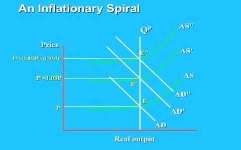 Inflationary spiral