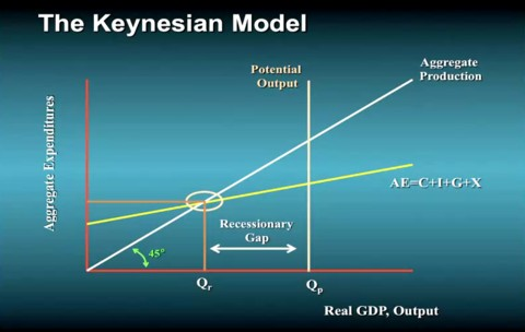a comparison of the classical model and keynes model of economy First we must give a brief overview of mercantilism  model of the population  circulation in the world economy, whereas keynes believed that the state would.