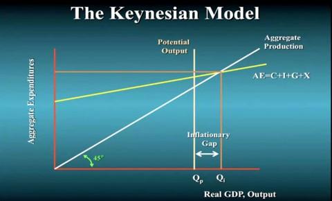 naturalmoneyorg the power of macroeconomics economic