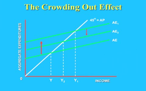 Crowding out illustrated in Keynesian model