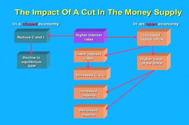 The impact of a cut in the money supply