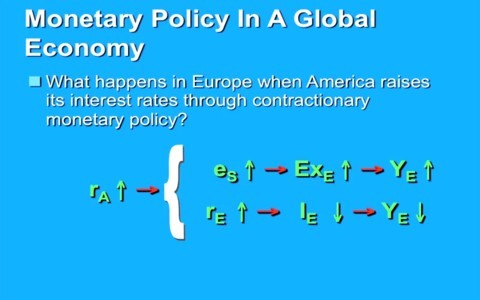 Monetary policy effects