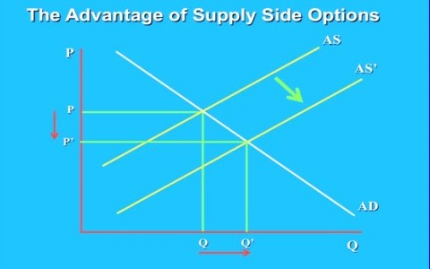 The advantage of supply side options
